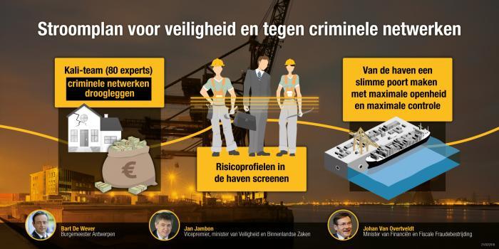 Stroomplan voor veiligheid en tegen criminele netwerken