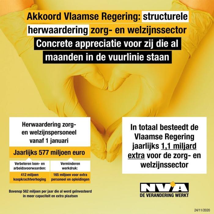 Akkoord Vlaamse Regering: structurele herwaardering zorg- en welzijnssector