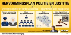 Infografiek: hervormingsplan politie en justitie
